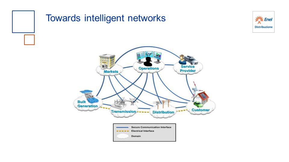 Towards intelligent networks