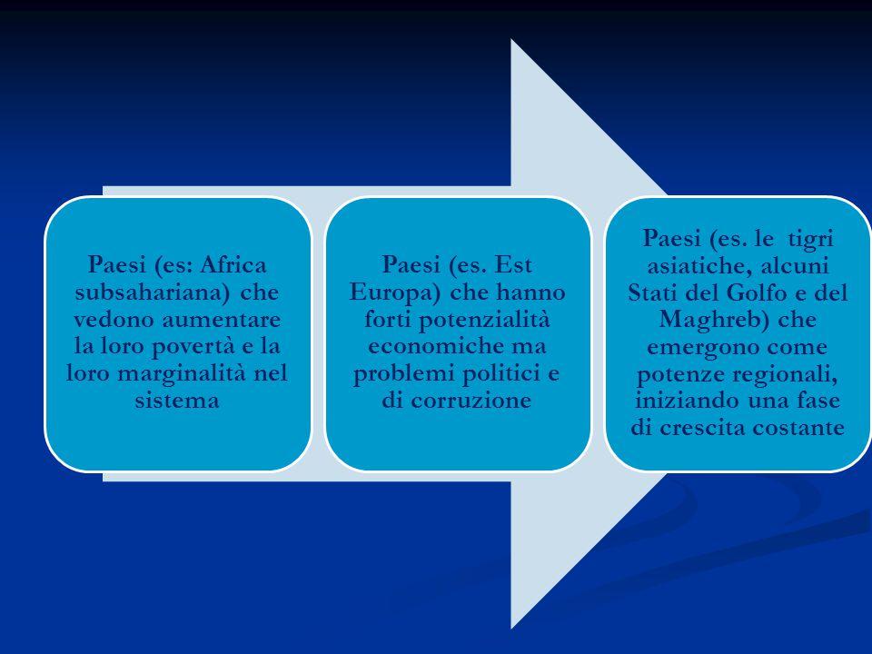 Paesi (es: Africa subsahariana) che vedono aumentare la loro povertà e la loro marginalità nel sistema