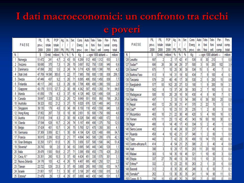I dati macroeconomici: un confronto tra ricchi e poveri