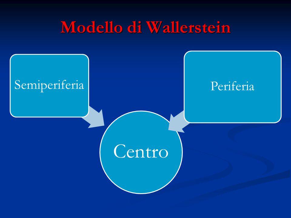 Modello di Wallerstein