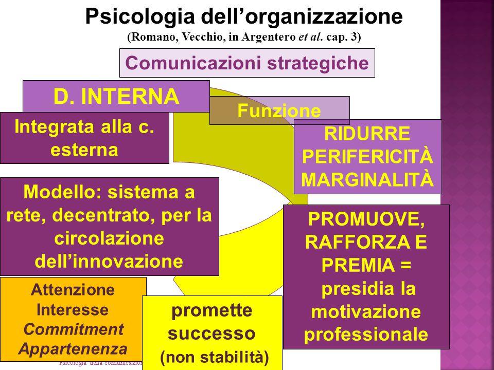 Psicologia dell'organizzazione D. INTERNA