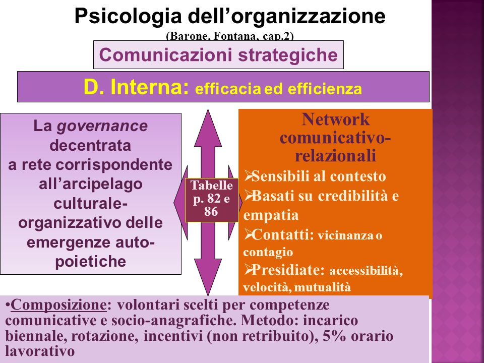 Psicologia dell'organizzazione D. Interna: efficacia ed efficienza