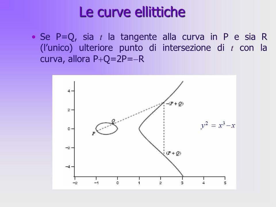 Le curve ellittiche Se P=Q, sia t la tangente alla curva in P e sia R (l'unico) ulteriore punto di intersezione di t con la curva, allora PQ=2P=R.
