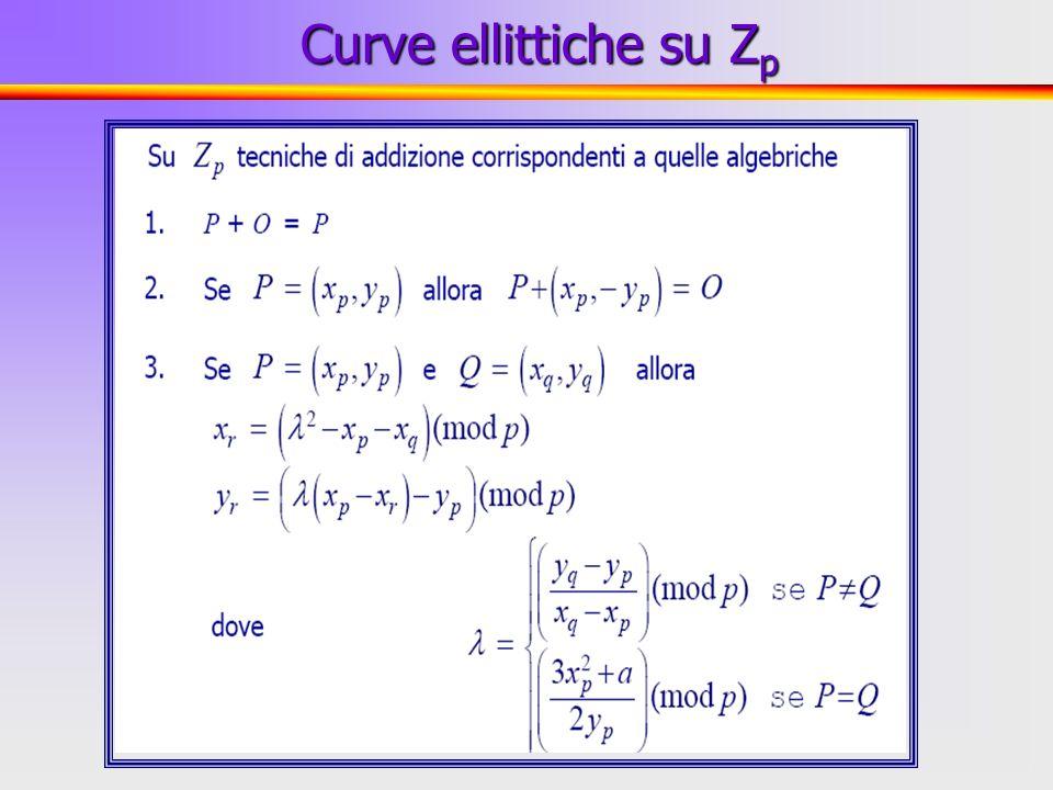 Curve ellittiche su Zp
