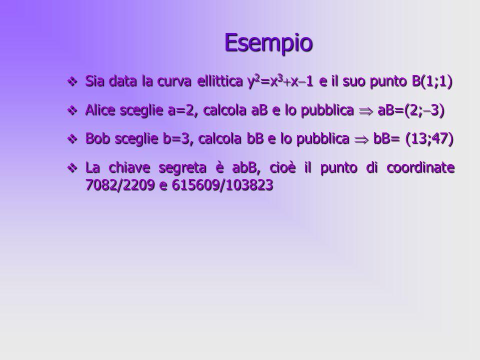Esempio Sia data la curva ellittica y2=x3x1 e il suo punto B(1;1)