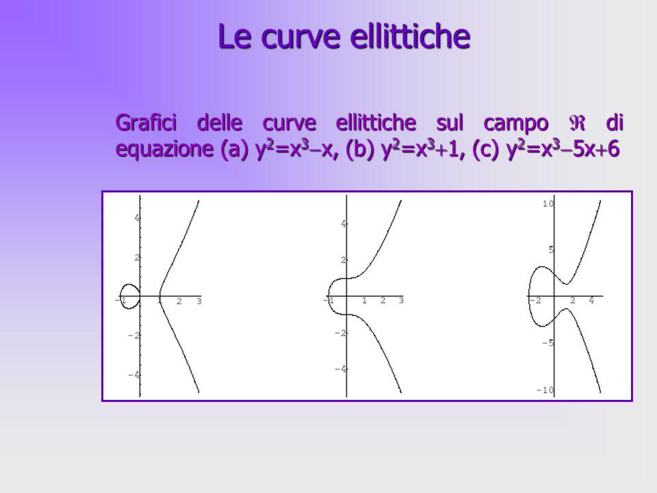 Le curve ellittiche Grafici delle curve ellittiche sul campo  di equazione (a) y2=x3x, (b) y2=x31, (c) y2=x35x6.