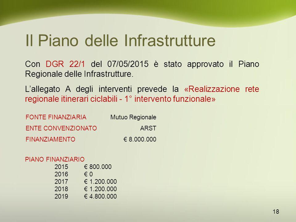 Il Piano delle Infrastrutture