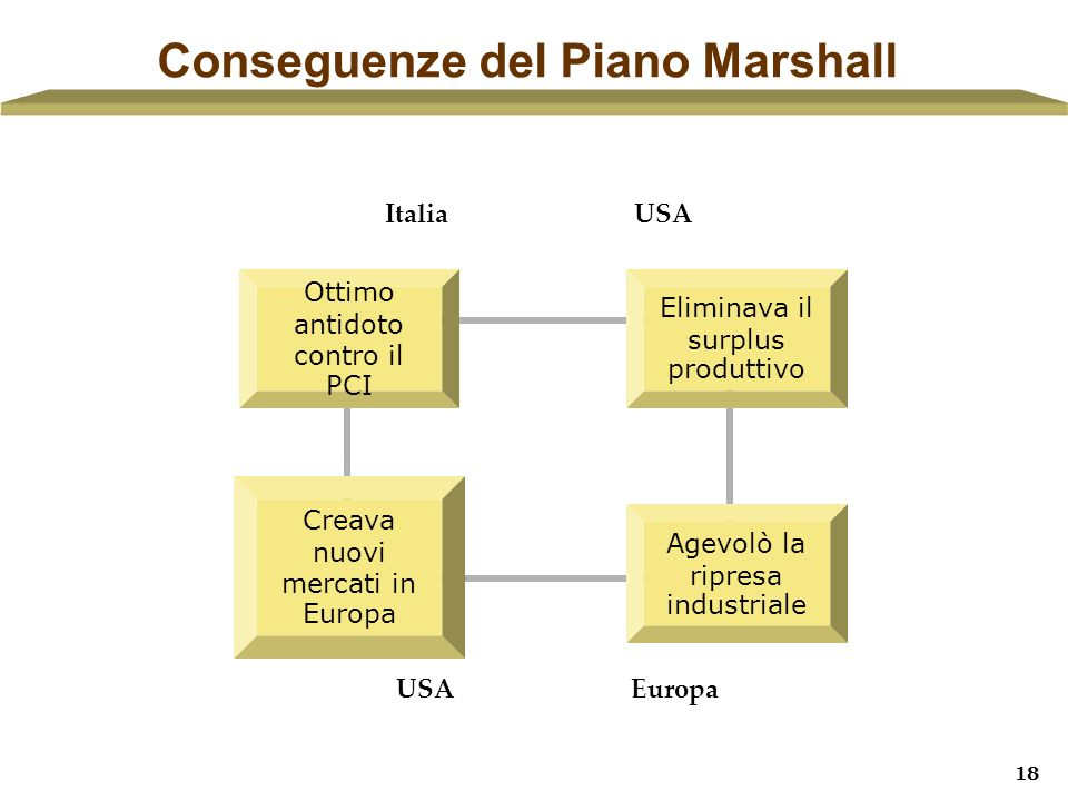 Conseguenze del Piano Marshall
