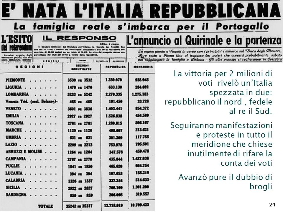 La vittoria per 2 milioni di voti rivelò un'Italia spezzata in due: repubblicano il nord , fedele al re il Sud.