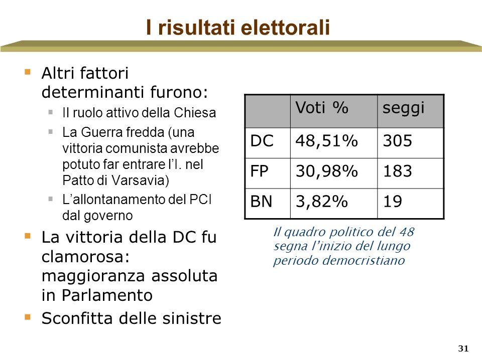 I risultati elettorali