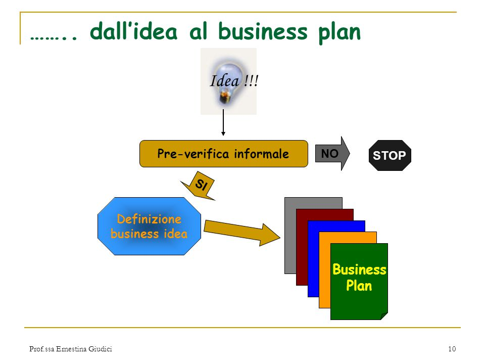 …….. dall'idea al business plan