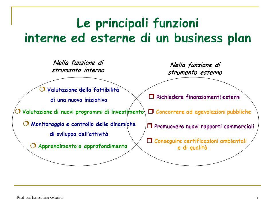 Le principali funzioni interne ed esterne di un business plan
