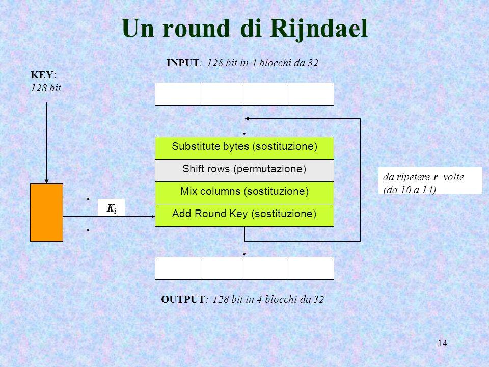 Un round di Rijndael INPUT: 128 bit in 4 blocchi da 32 KEY: 128 bit
