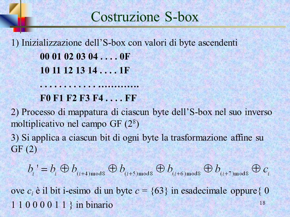Costruzione S-box 1) Inizializzazione dell'S-box con valori di byte ascendenti. 00 01 02 03 04 . . . . 0F.
