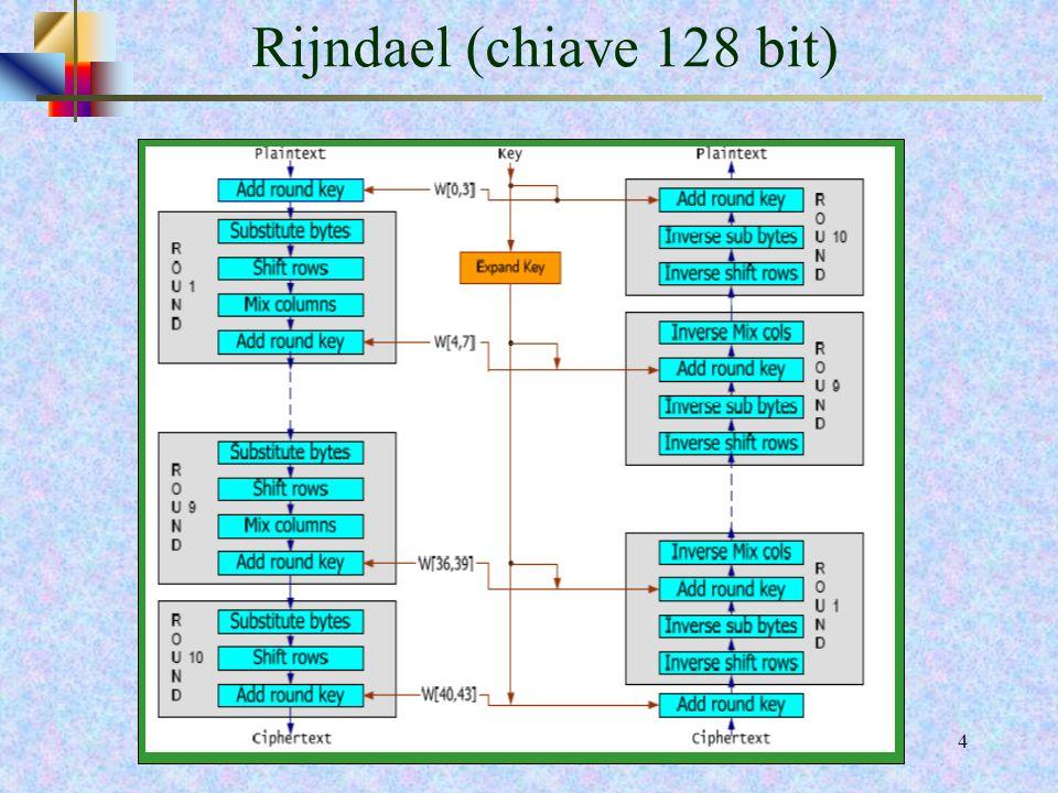 Rijndael (chiave 128 bit)