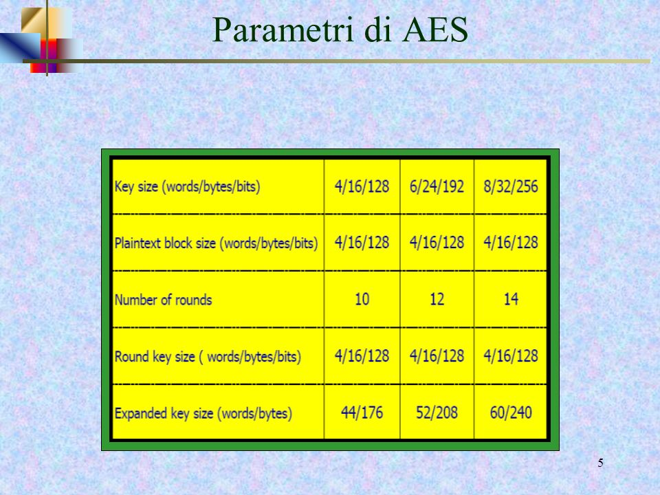 Parametri di AES