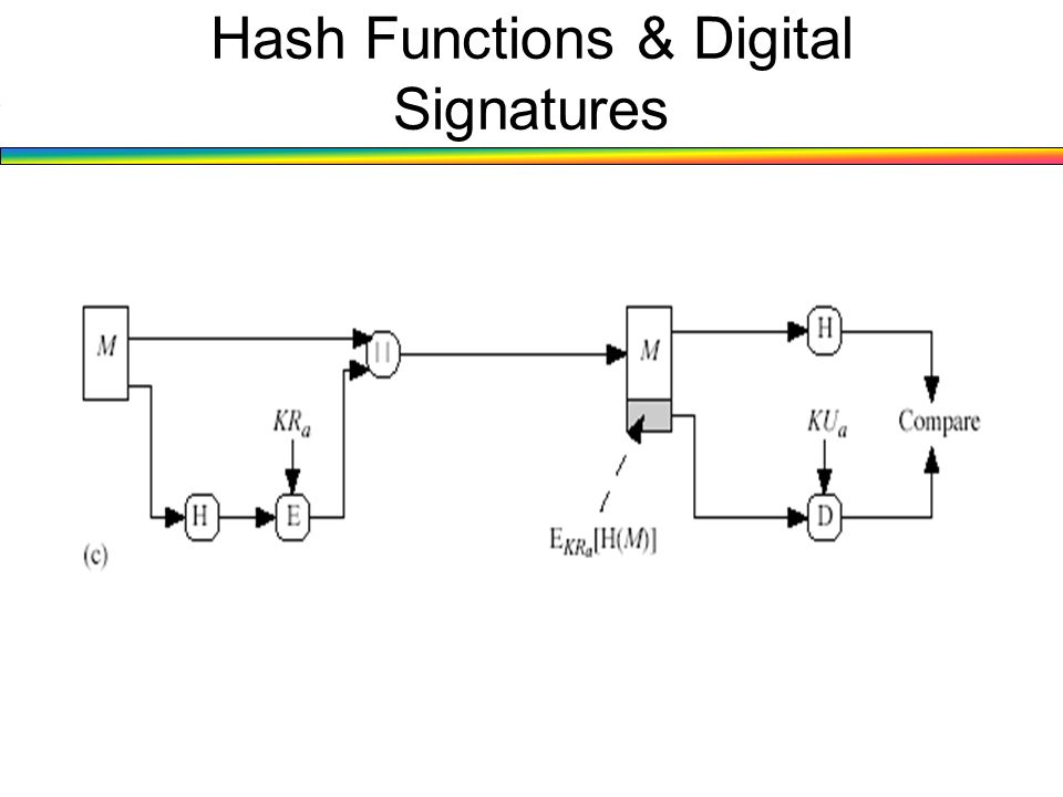 Hash Functions & Digital Signatures
