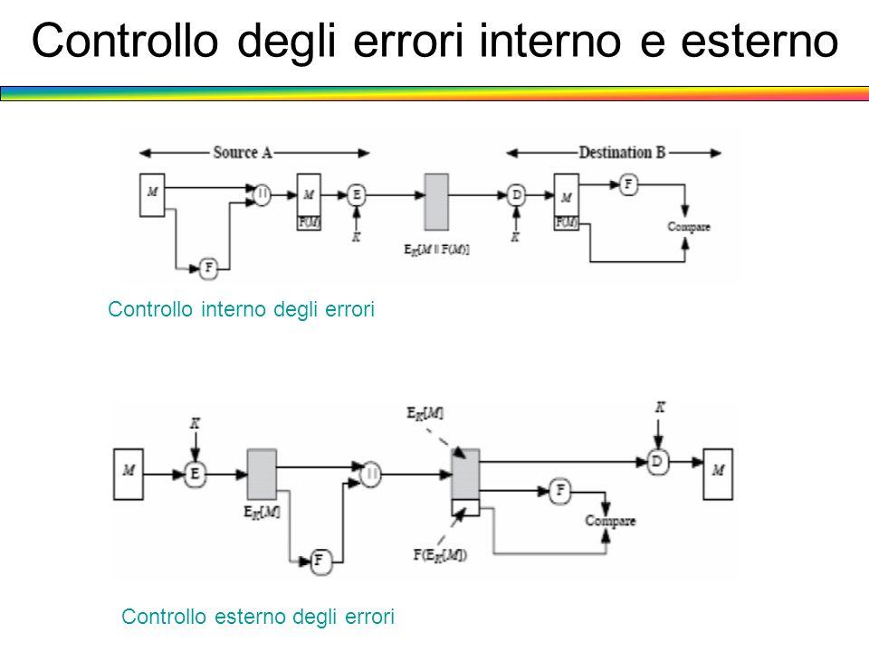 Controllo degli errori interno e esterno