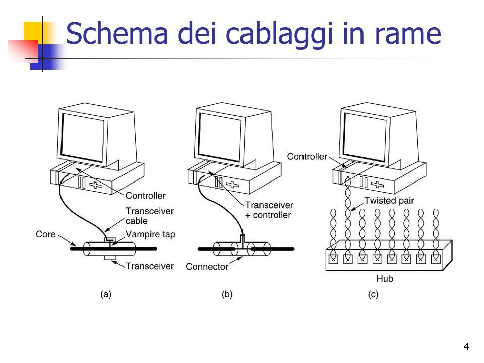 Schema dei cablaggi in rame