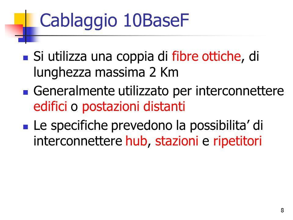 Cablaggio 10BaseF Si utilizza una coppia di fibre ottiche, di lunghezza massima 2 Km.