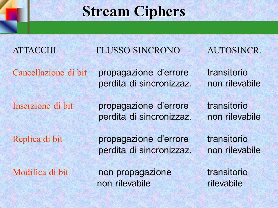 Stream Ciphers ATTACCHI FLUSSO SINCRONO AUTOSINCR.