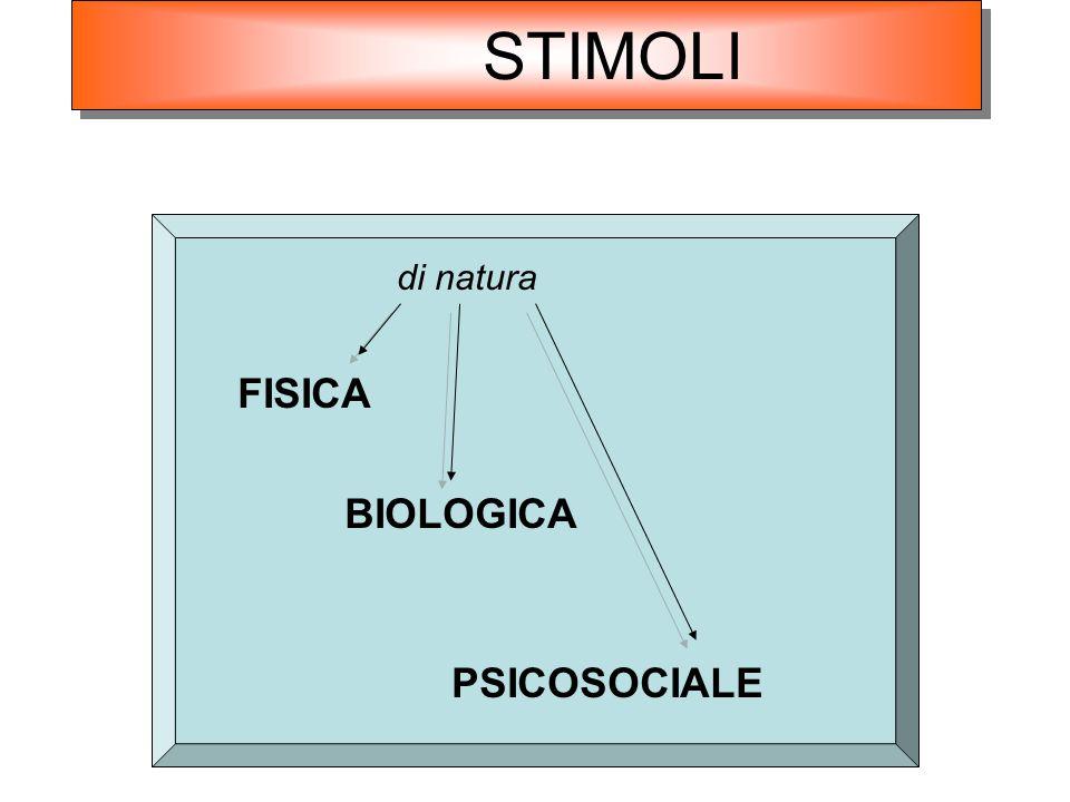 STIMOLI di natura FISICA BIOLOGICA PSICOSOCIALE