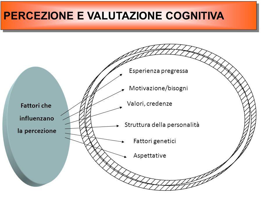PERCEZIONE E VALUTAZIONE COGNITIVA