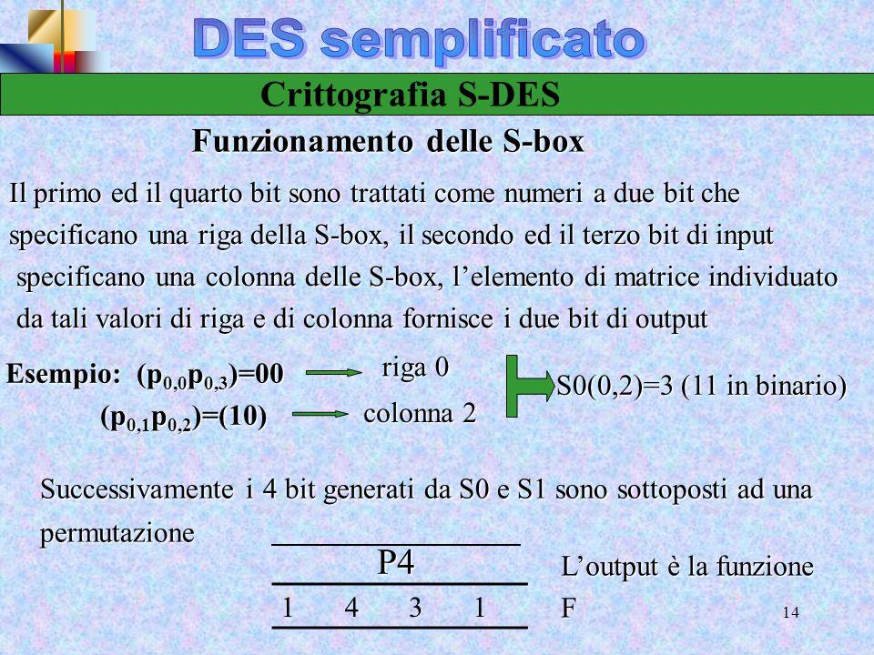 DES semplificato Crittografia S-DES P4 Funzionamento delle S-box
