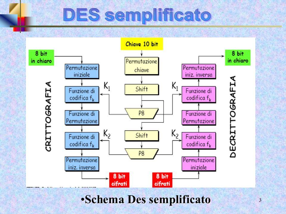DES semplificato Schema Des semplificato