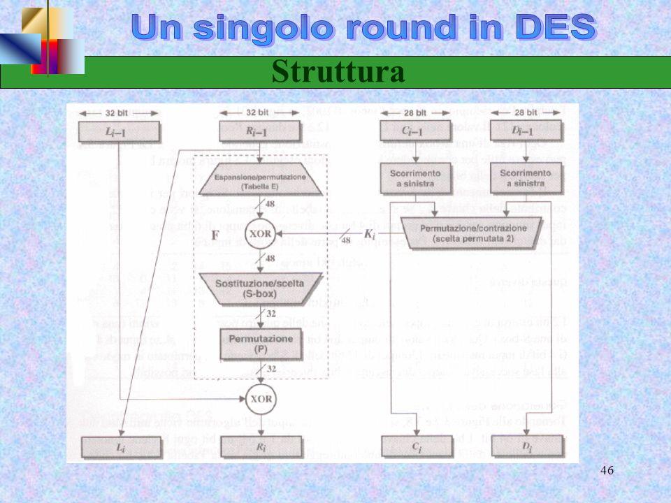 Un singolo round in DES Struttura