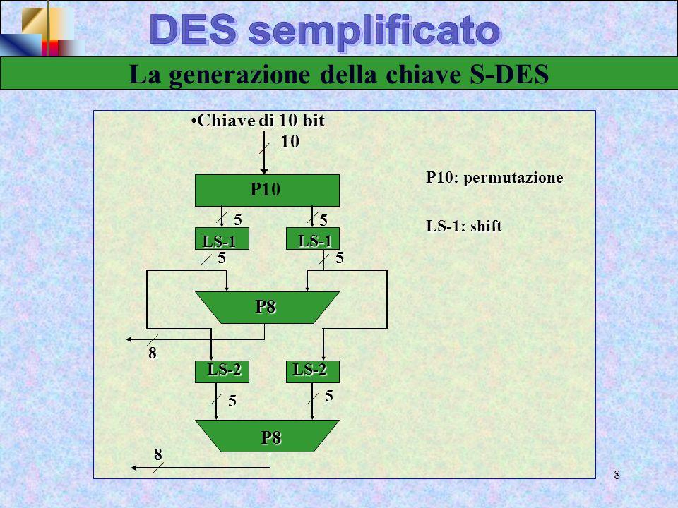 La generazione della chiave S-DES