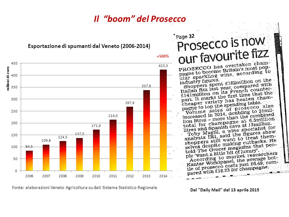 Esportazione di spumanti dal Veneto (2006-2014)