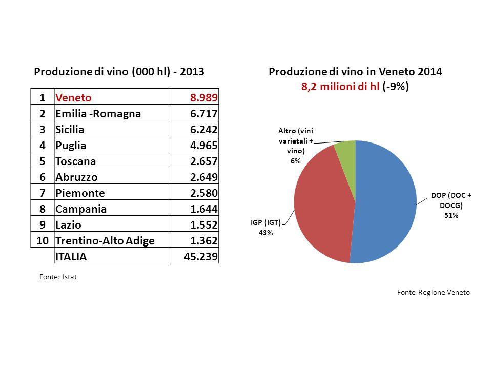 Produzione di vino (000 hl) - 2013 Produzione di vino in Veneto 2014