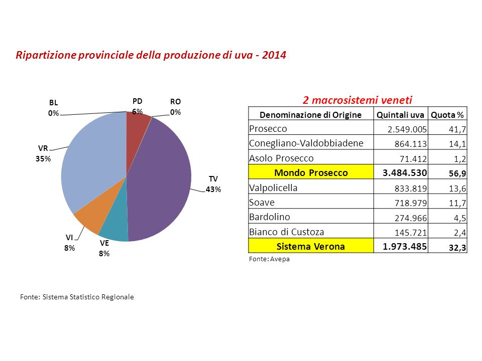 Ripartizione provinciale della produzione di uva - 2014