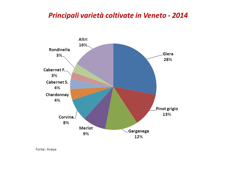Principali varietà coltivate in Veneto - 2014