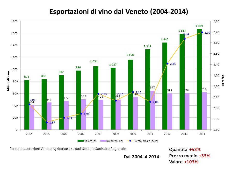 Esportazioni di vino dal Veneto (2004-2014)
