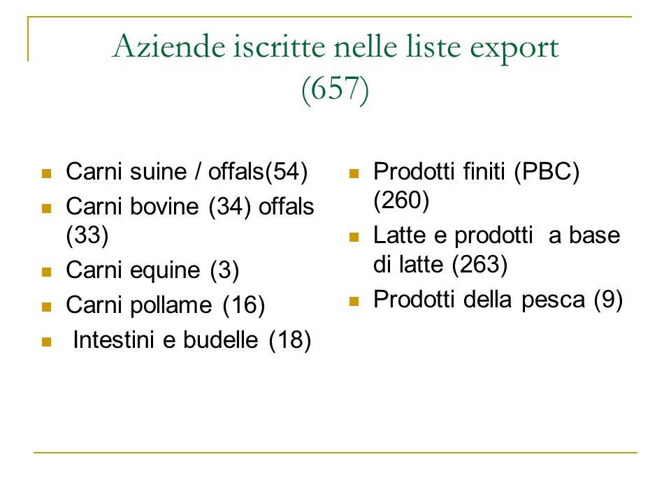 Aziende iscritte nelle liste export (657)