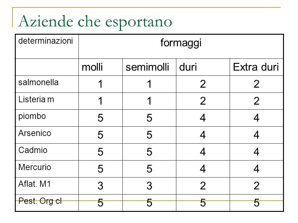 Aziende che esportano formaggi molli semimolli duri Extra duri 1 2 5 4