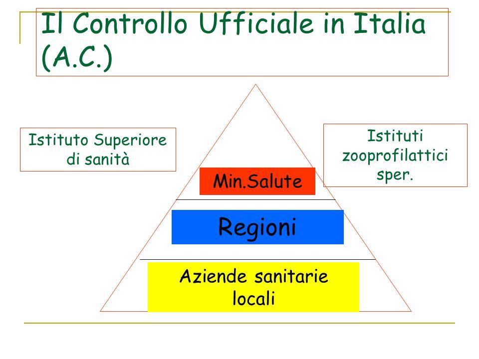 Il Controllo Ufficiale in Italia (A.C.)