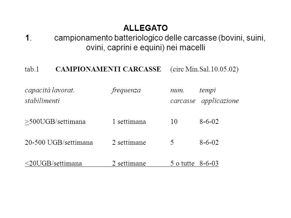 ALLEGATO 1. campionamento batteriologico delle carcasse (bovini, suini, ovini, caprini e equini) nei macelli