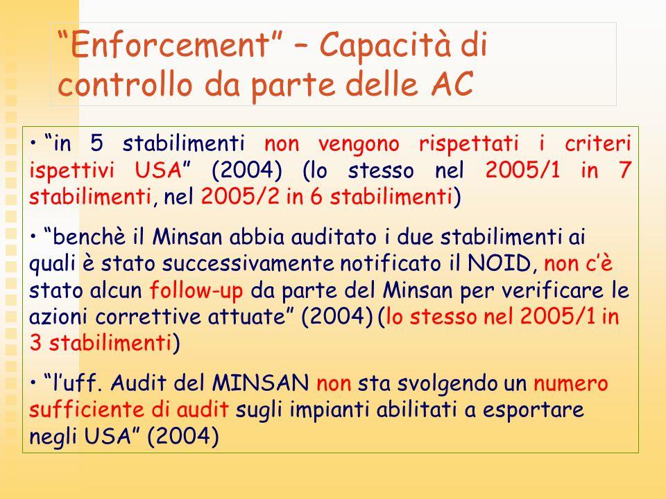 Enforcement – Capacità di controllo da parte delle AC