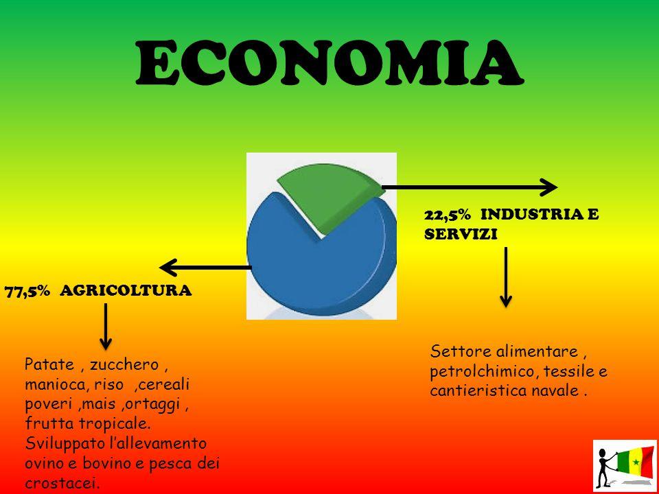 ECONOMIA 22,5% INDUSTRIA E SERVIZI 77,5% AGRICOLTURA