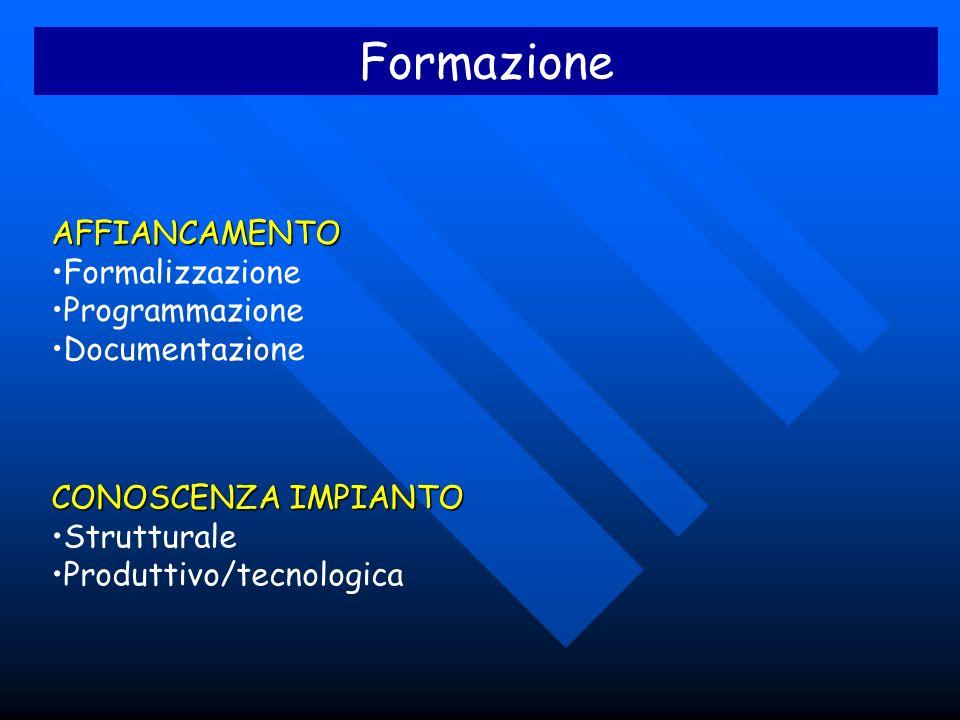 Formazione AFFIANCAMENTO Formalizzazione Programmazione Documentazione