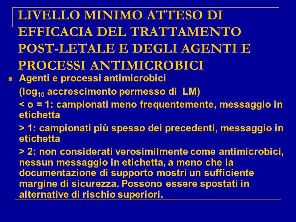 LIVELLO MINIMO ATTESO DI EFFICACIA DEL TRATTAMENTO POST-LETALE E DEGLI AGENTI E PROCESSI ANTIMICROBICI
