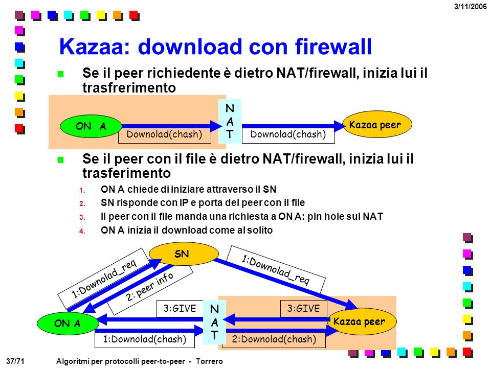 Kazaa: download con firewall