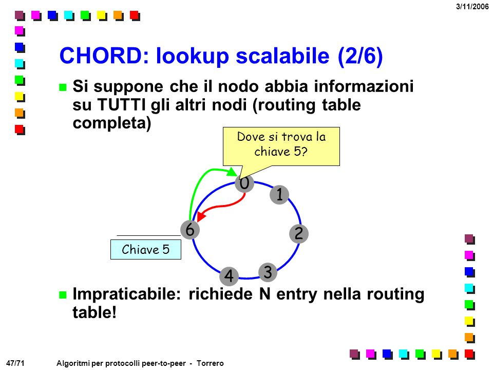 CHORD: lookup scalabile (2/6)