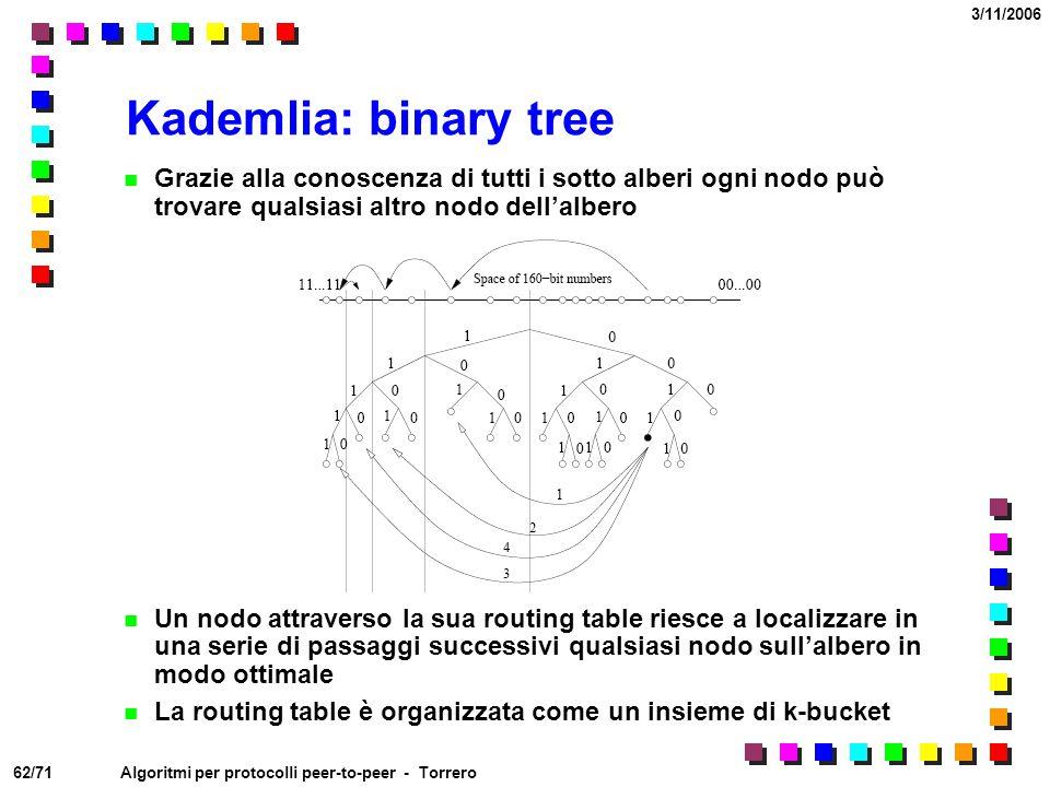Kademlia: binary tree Grazie alla conoscenza di tutti i sotto alberi ogni nodo può trovare qualsiasi altro nodo dell'albero.
