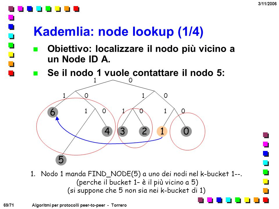 Kademlia: node lookup (1/4)