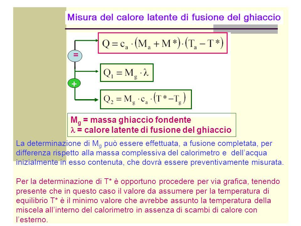 Mg = massa ghiaccio fondente