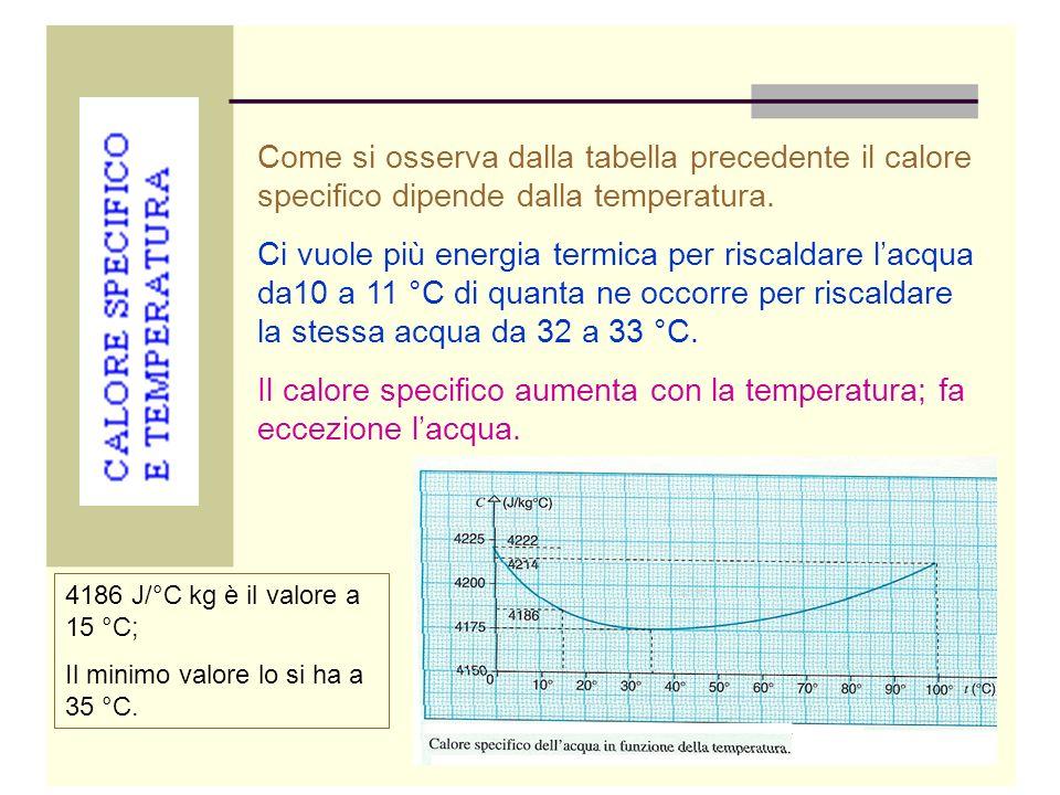 Il calore specifico aumenta con la temperatura; fa eccezione l'acqua.